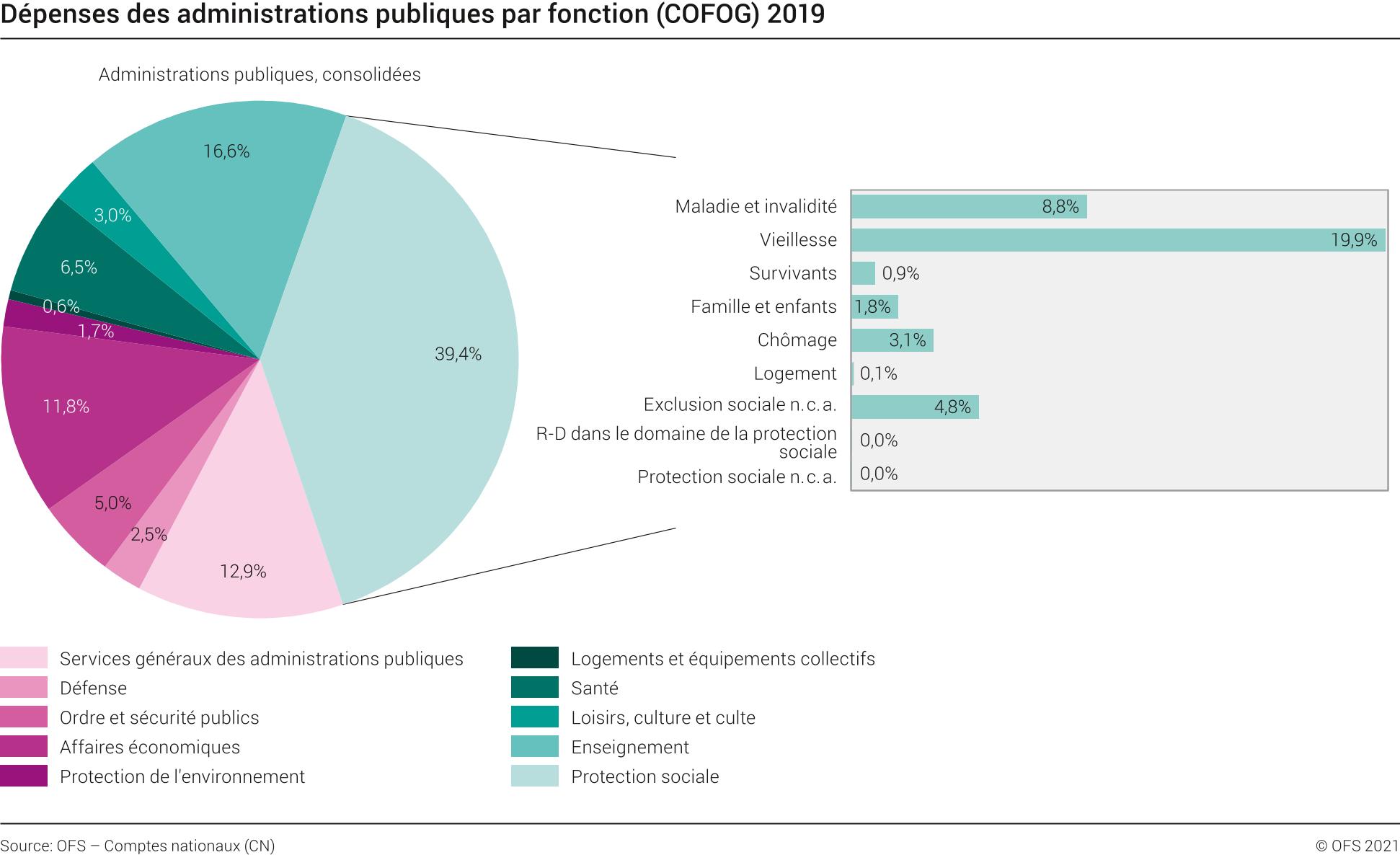 نحو 238 مليار فرنك الإنفاق الحكومي في سويسراعام 2019